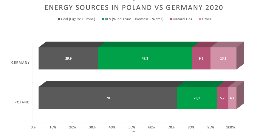Energy Sources In Poland VS Germany 2020